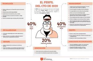 Infografía del perfil de CTO para el 2020
